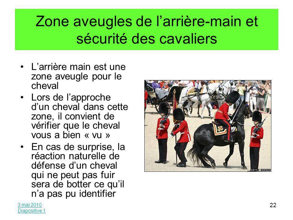 Zone aveugles de l'arrière-main et sécurité des cavaliers
