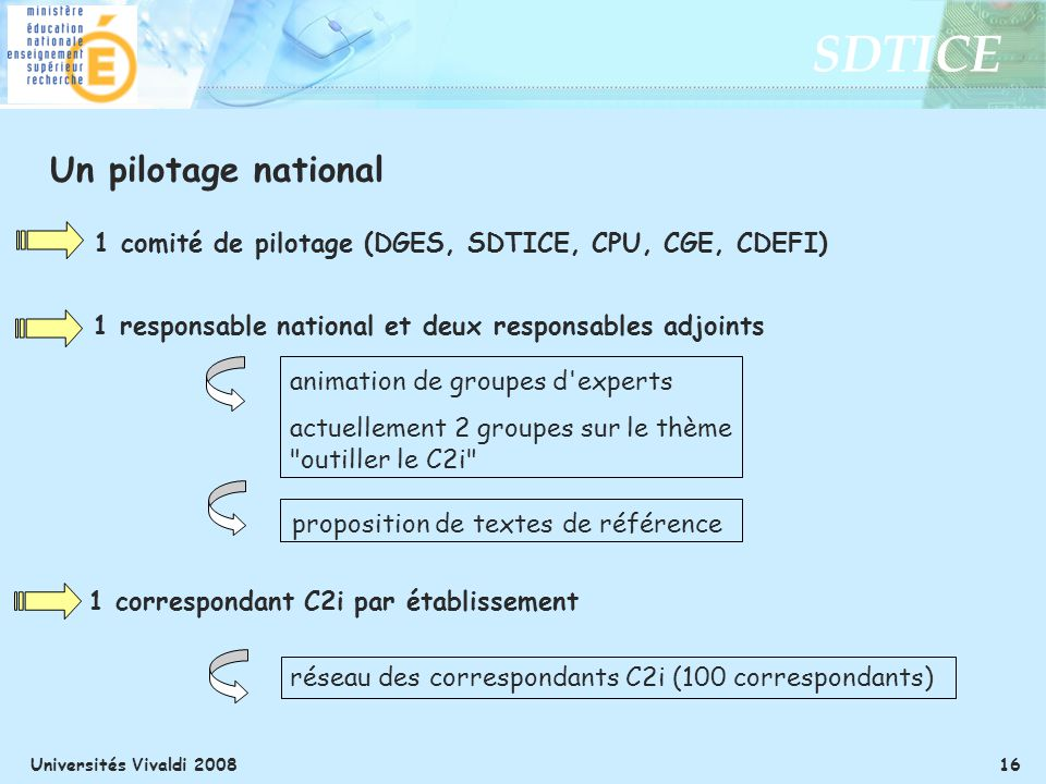 Un pilotage national 1 comité de pilotage (DGES, SDTICE, CPU, CGE, CDEFI) 1 responsable national et deux responsables adjoints.