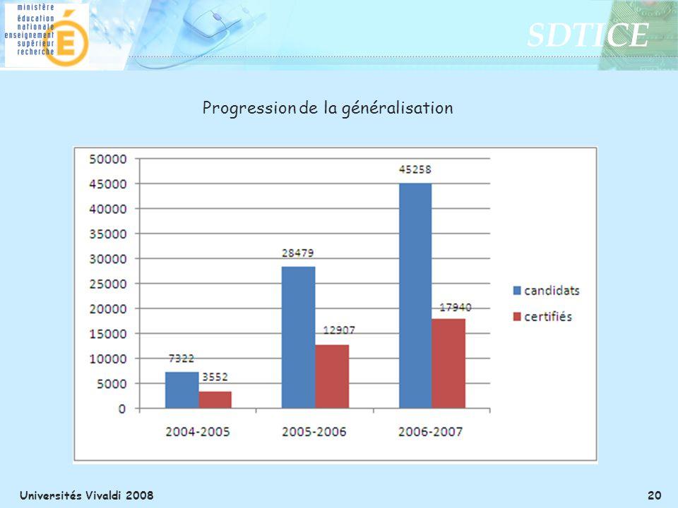 Progression de la généralisation