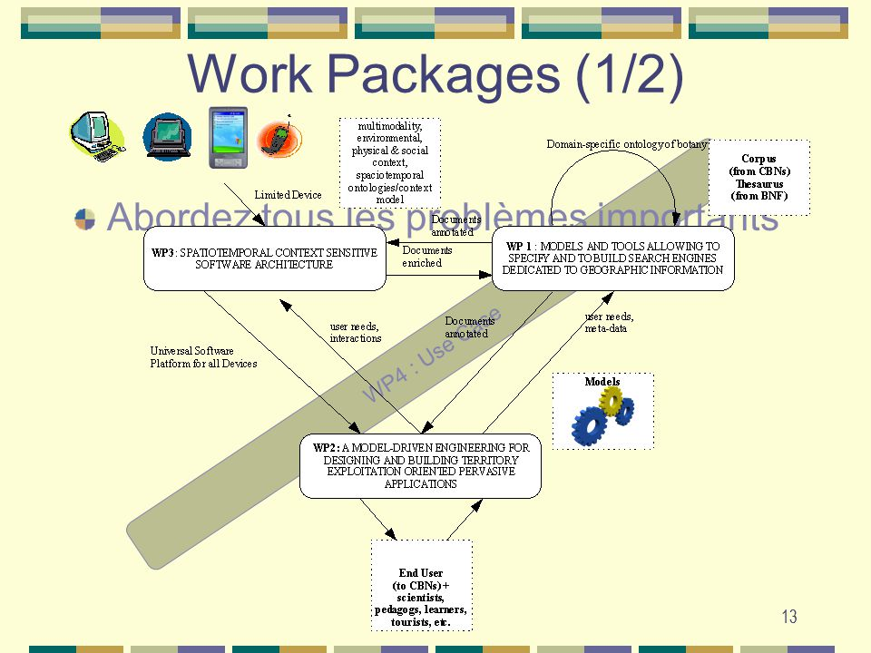 Work Packages (1/2) Abordez tous les problèmes importants