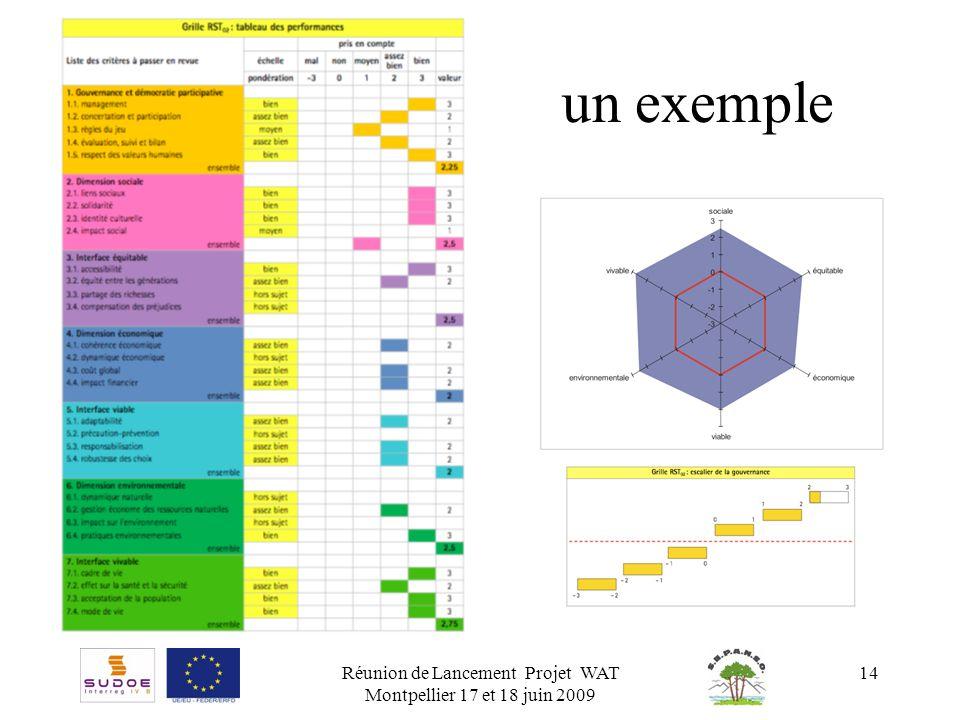 Réunion de Lancement Projet WAT Montpellier 17 et 18 juin 2009