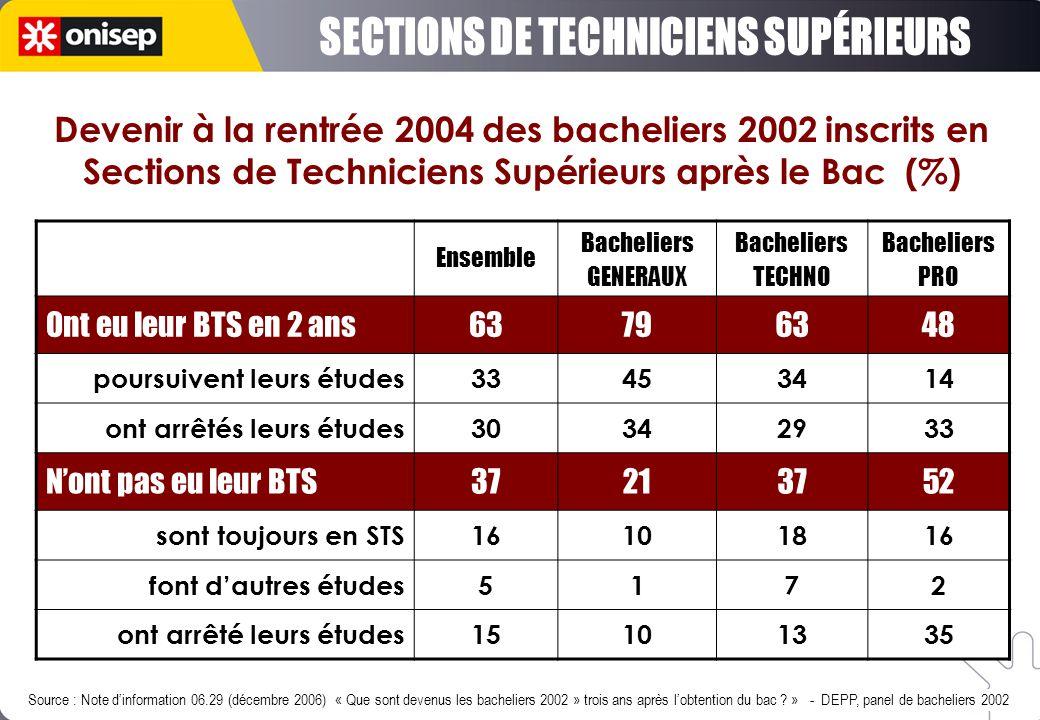 SECTIONS DE TECHNICIENS SUPÉRIEURS