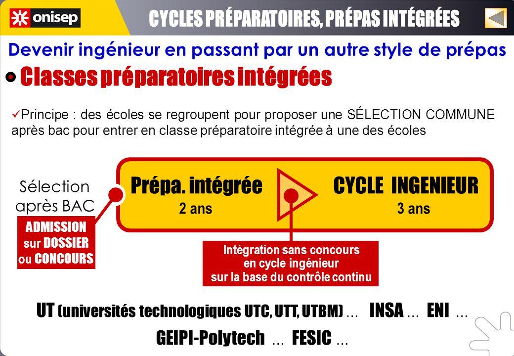 CYCLES PRÉPARATOIRES, PRÉPAS INTÉGRÉES Classes préparatoires intégrées
