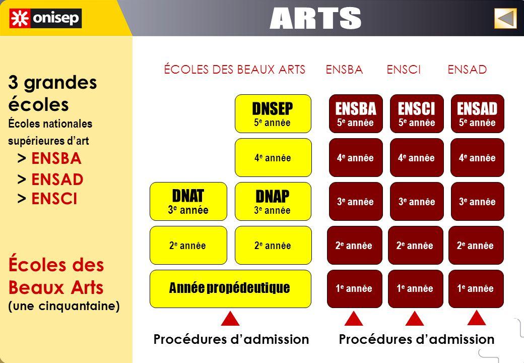 ARTS 3 grandes écoles Écoles des Beaux Arts > ENSBA > ENSAD
