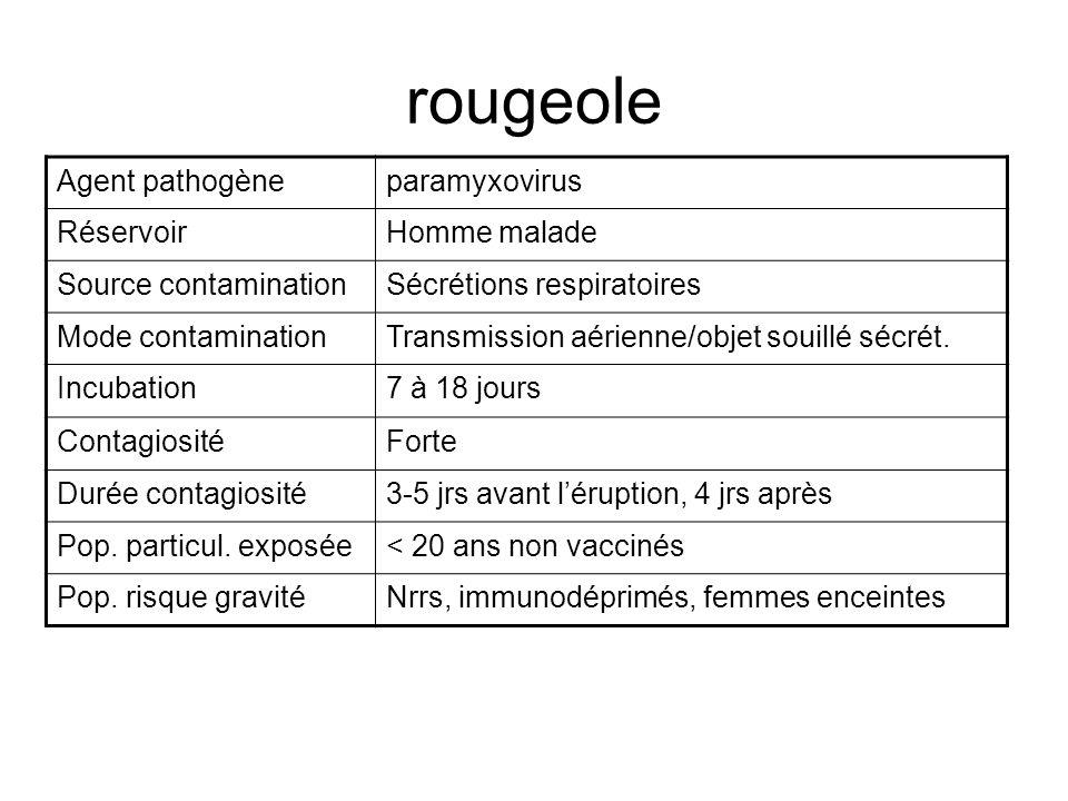 rougeole Agent pathogène paramyxovirus Réservoir Homme malade