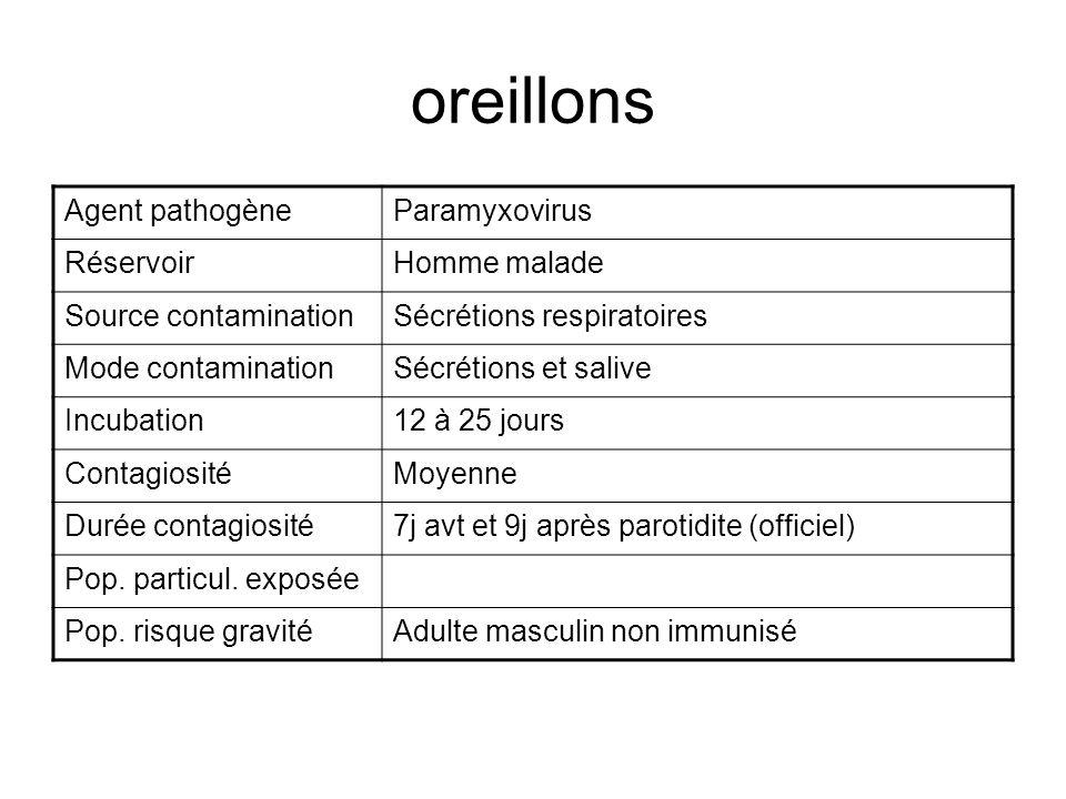 oreillons Agent pathogène Paramyxovirus Réservoir Homme malade