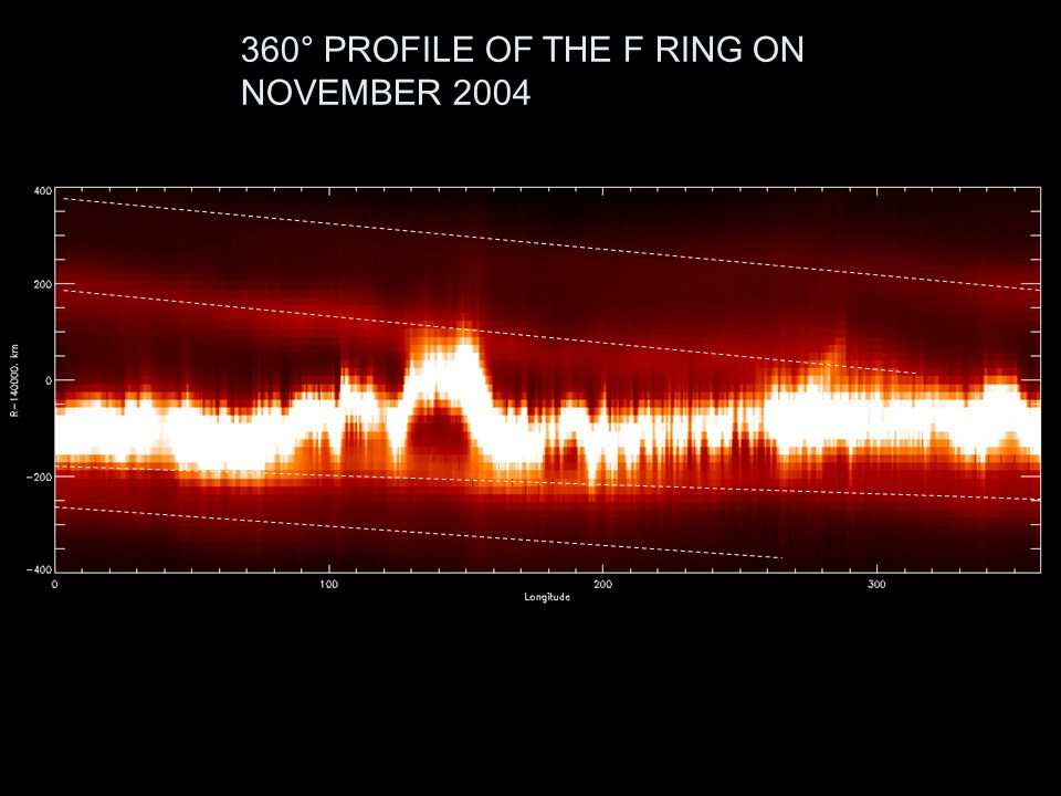 360° PROFILE OF THE F RING ON