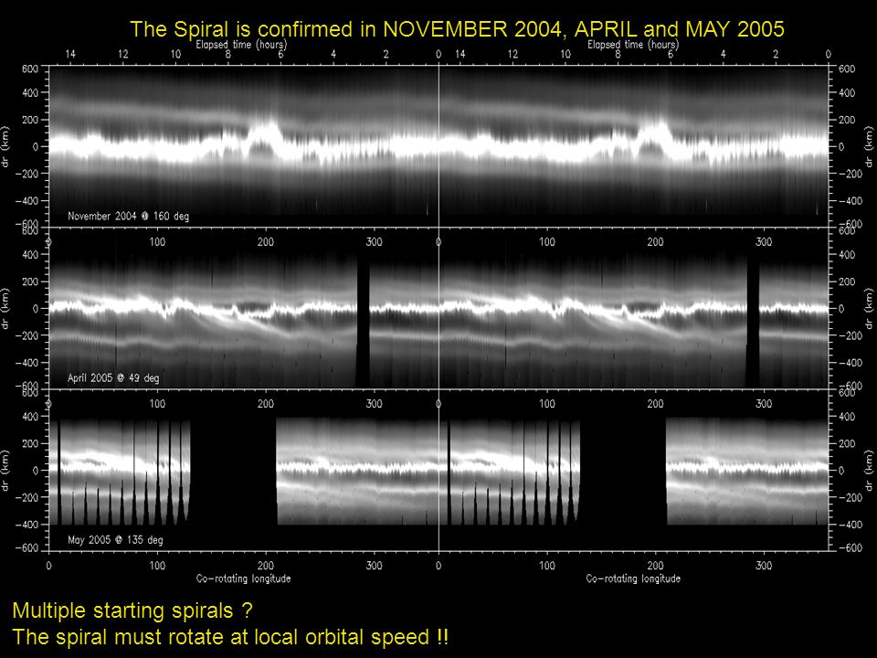The Spiral is confirmed in NOVEMBER 2004, APRIL and MAY 2005