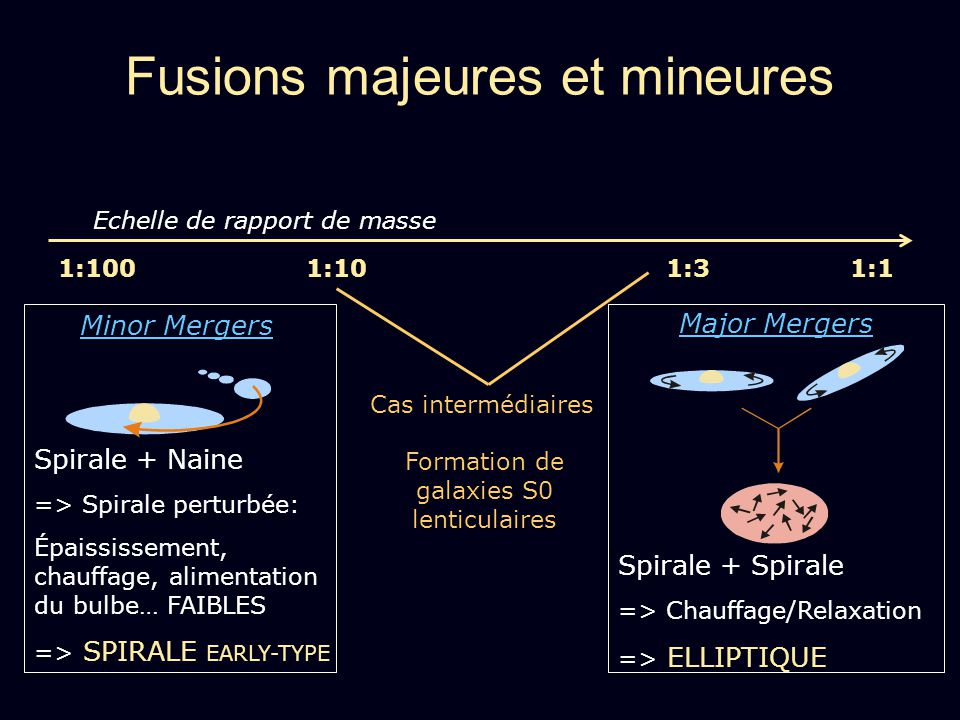 Fusions majeures et mineures