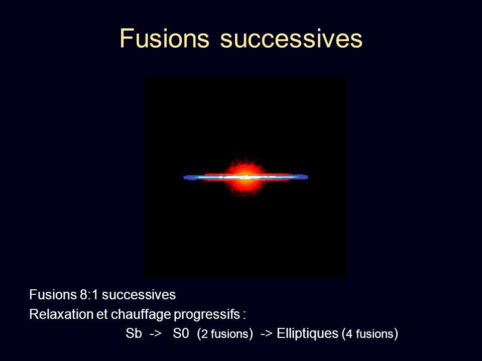 Fusions successives Fusions 8:1 successives