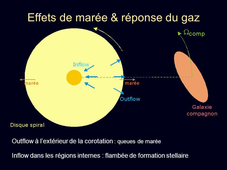 Effets de marée & réponse du gaz