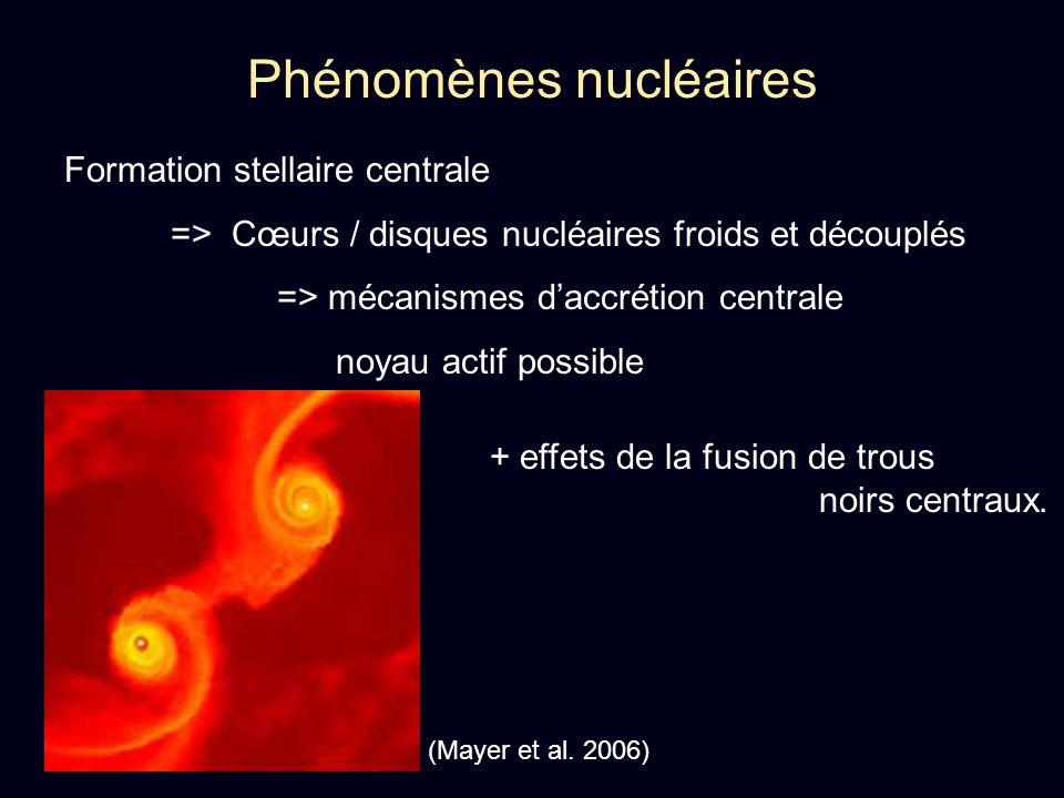 Phénomènes nucléaires