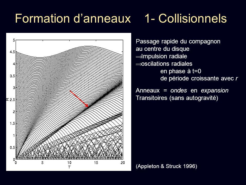 Formation d'anneaux 1- Collisionnels