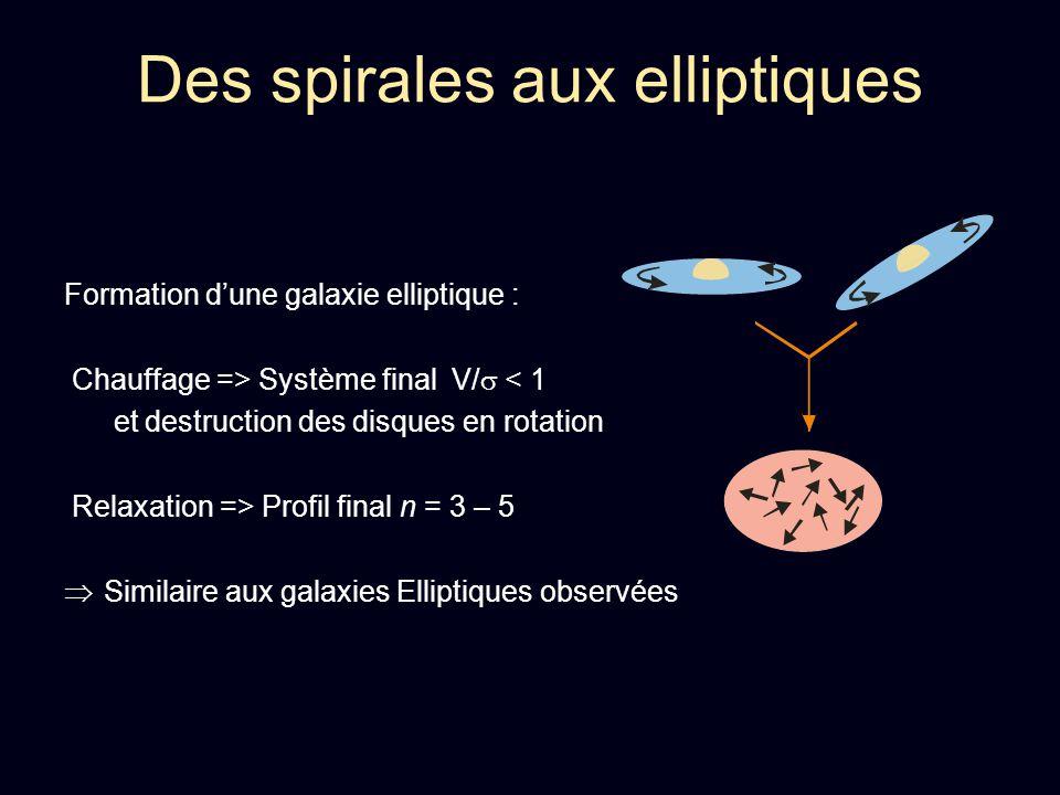 Des spirales aux elliptiques