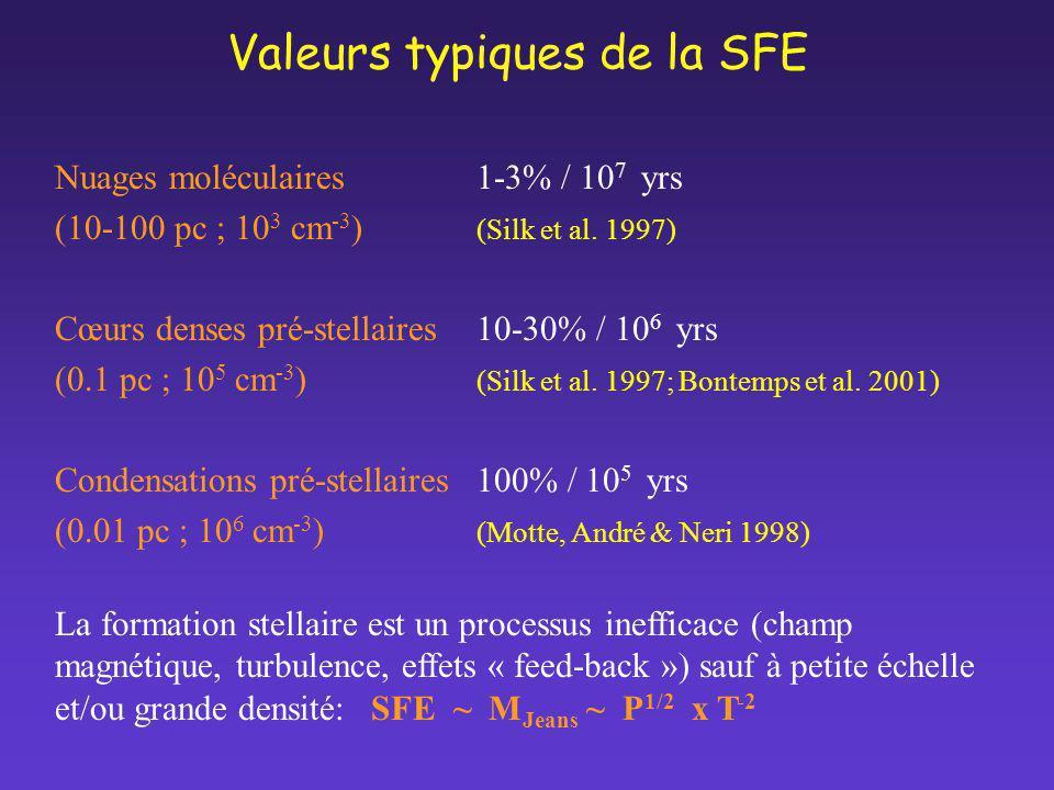 Valeurs typiques de la SFE