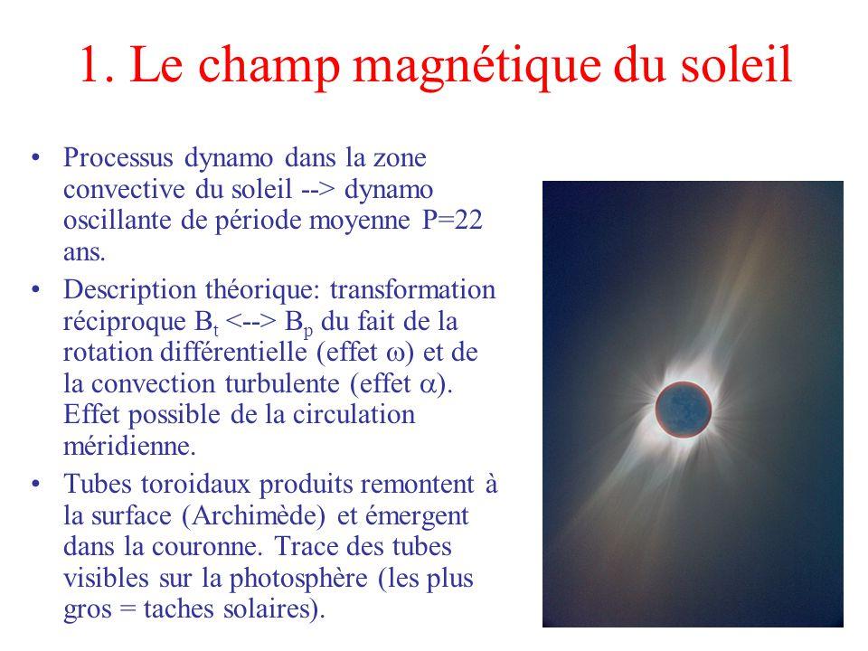 1. Le champ magnétique du soleil