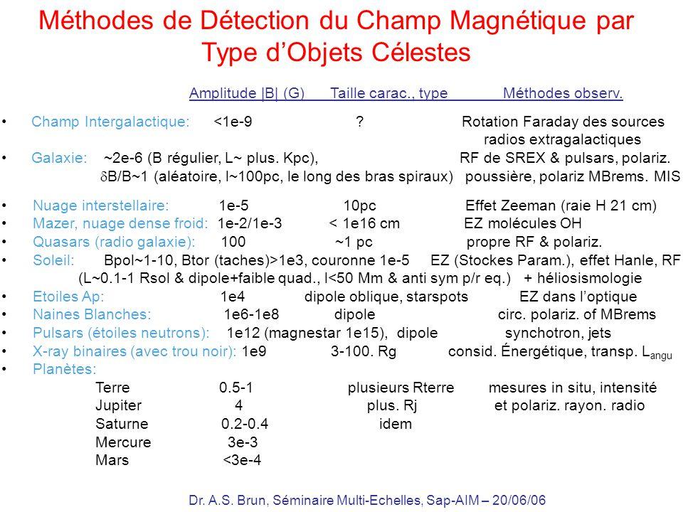 Méthodes de Détection du Champ Magnétique par Type d'Objets Célestes