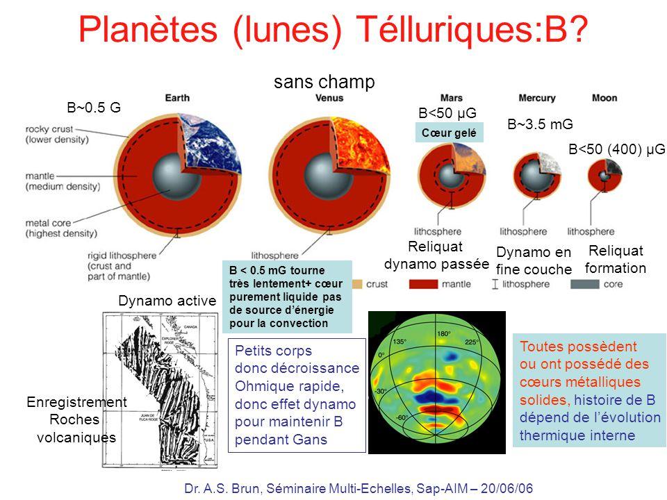 Planètes (lunes) Télluriques:B