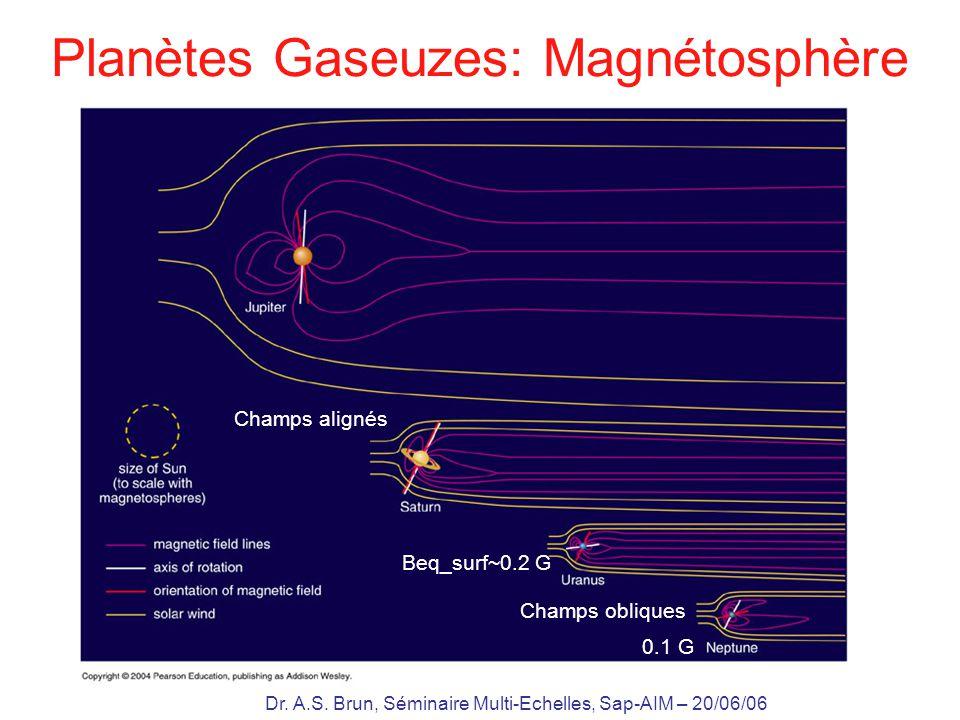Planètes Gaseuzes: Magnétosphère