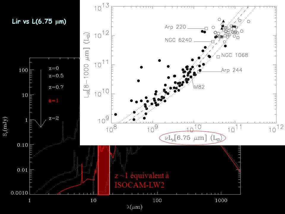 Lir vs L(6.75 mm) z ~1 équivalent à ISOCAM-LW2