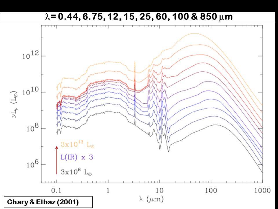 Bibliothèque de SEDs ajustant les corrélations entre: l= 0. 44, 6