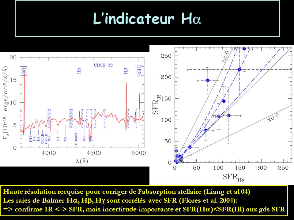 L'indicateur Ha Haute résolution recquise pour corriger de l'absorption stellaire (Liang et al 04)