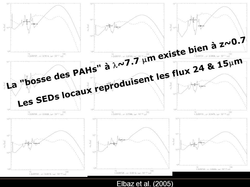 La bosse des PAHs à l~7.7 mm existe bien à z~0.7