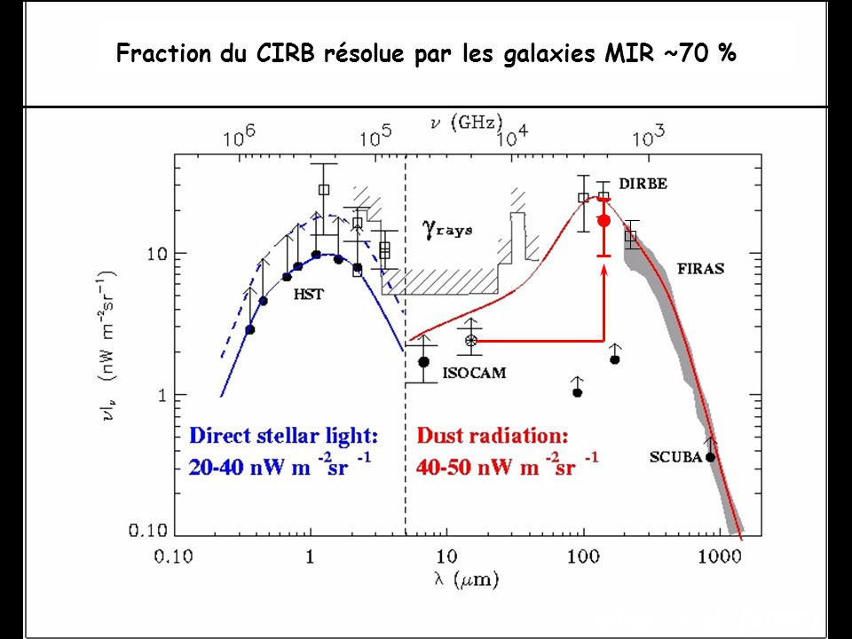 Fraction du CIRB résolue par les galaxies MIR ~70 %