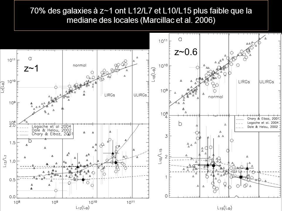 70% des galaxies à z~1 ont L12/L7 et L10/L15 plus faible que la mediane des locales (Marcillac et al. 2006)
