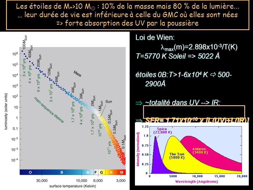 Les étoiles de M. >10 M : 10% de la masse mais 80 % de la lumière