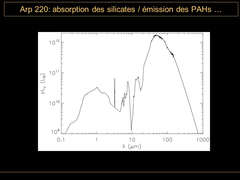 Arp 220: absorption des silicates / émission des PAHs …