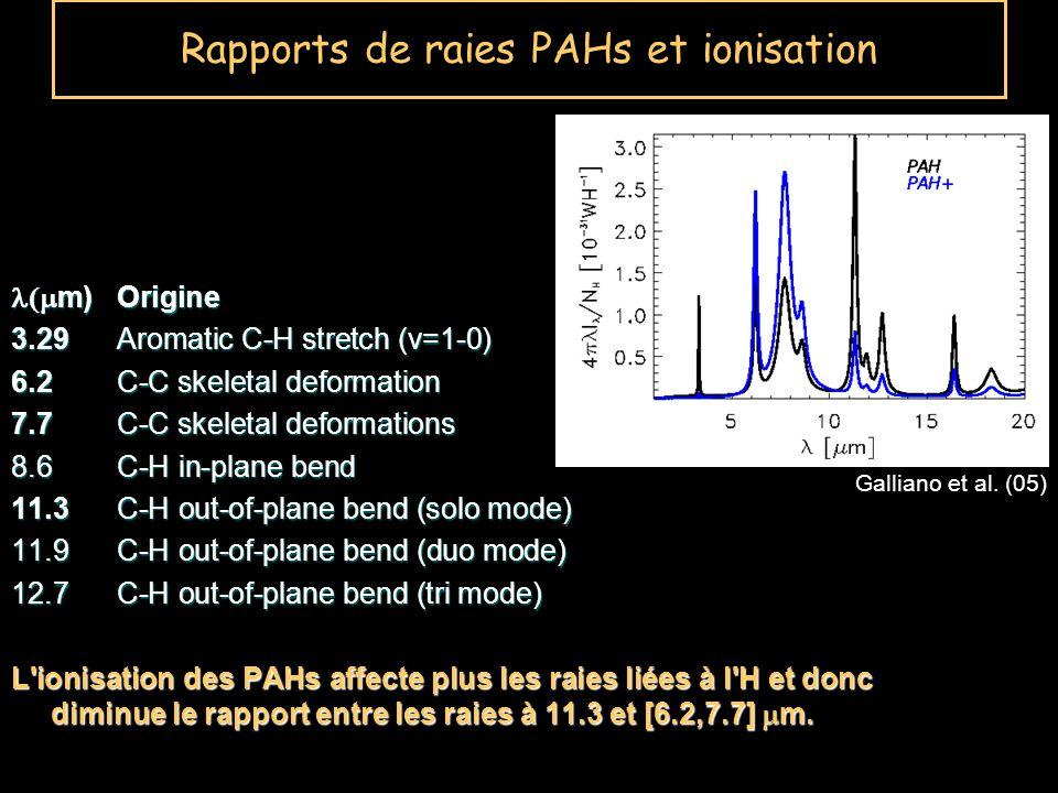 Rapports de raies PAHs et ionisation