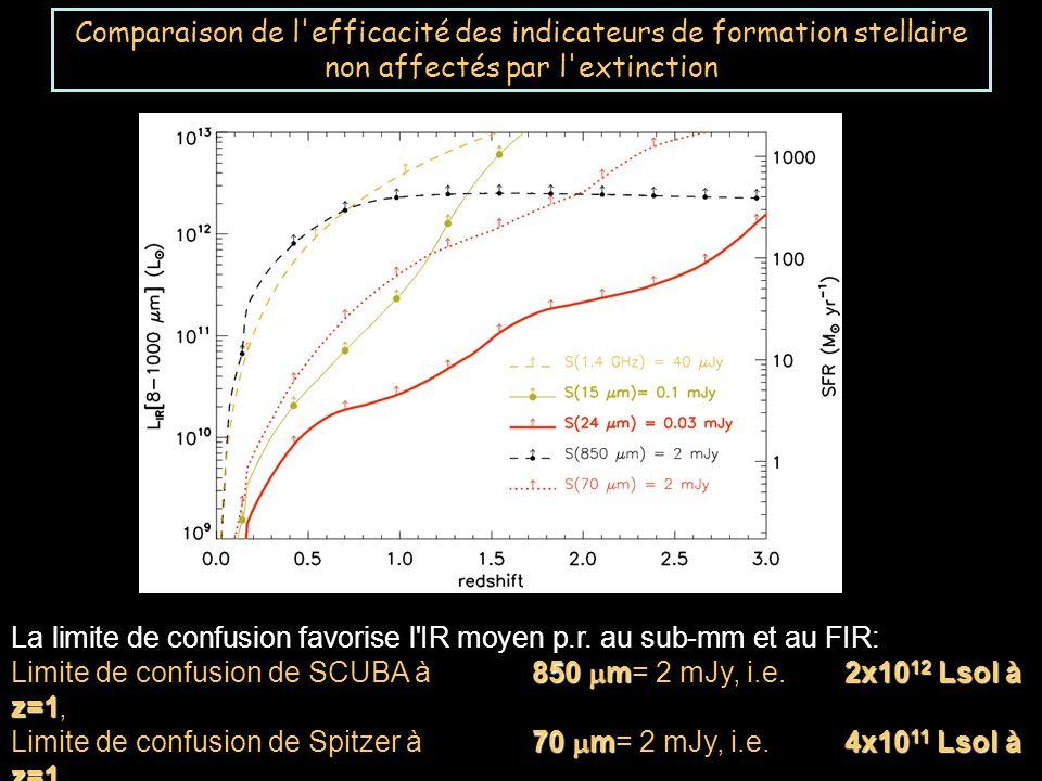 Comparaison de l efficacité des indicateurs de formation stellaire non affectés par l extinction