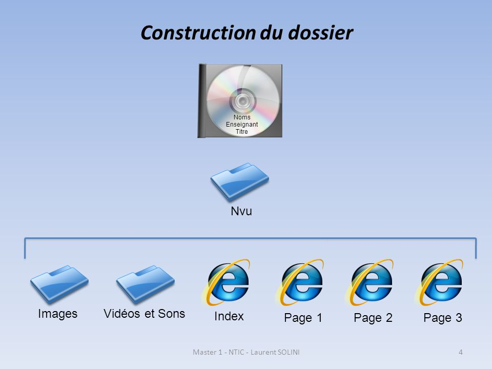 Construction du dossier