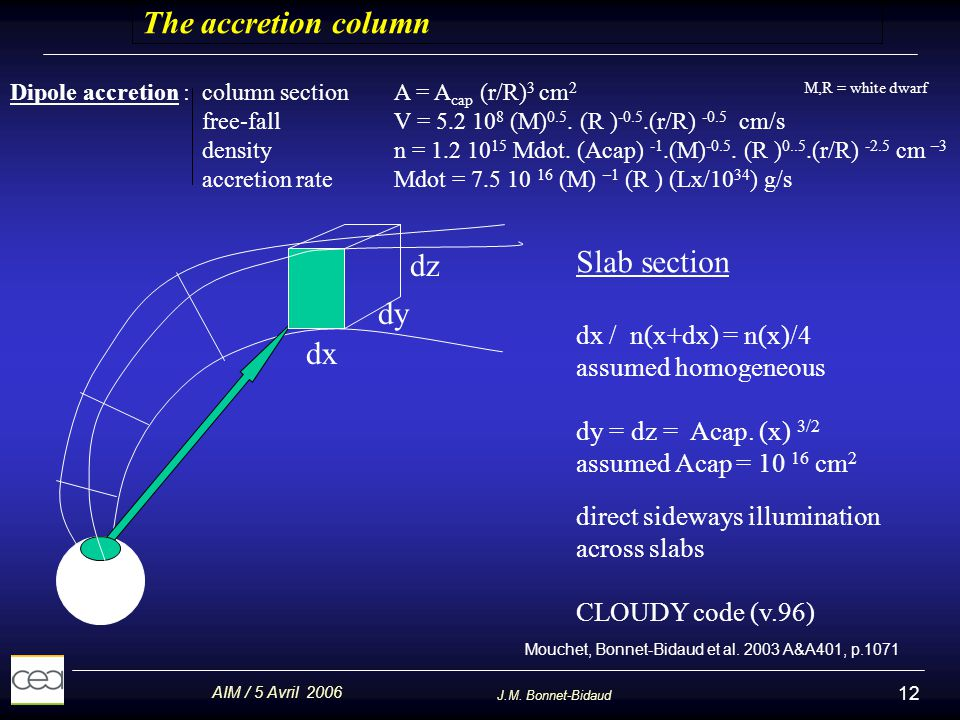 The accretion column Slab section dz dy dx dx / n(x+dx) = n(x)/4