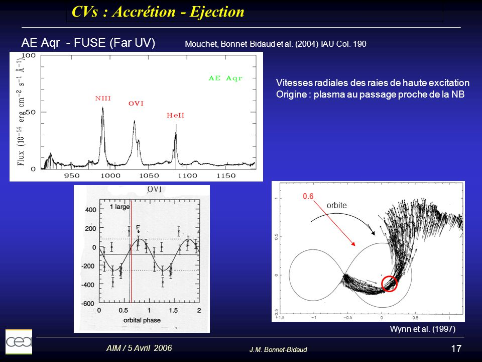 CVs : Accrétion - Ejection