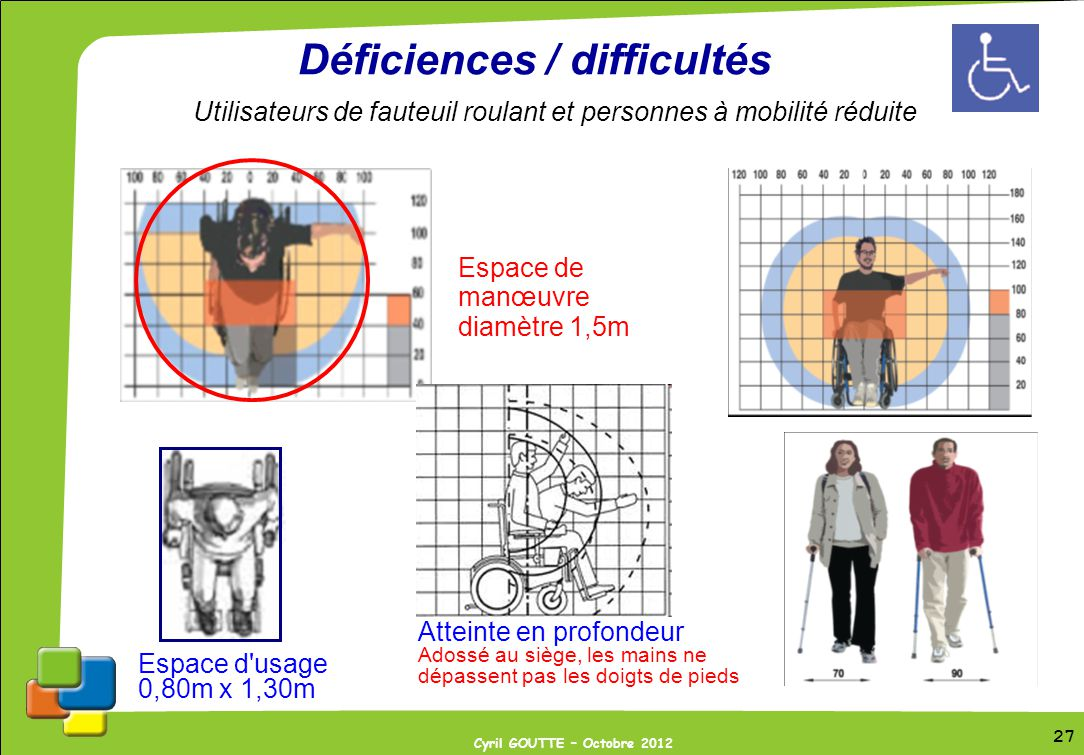 Déficiences / difficultés