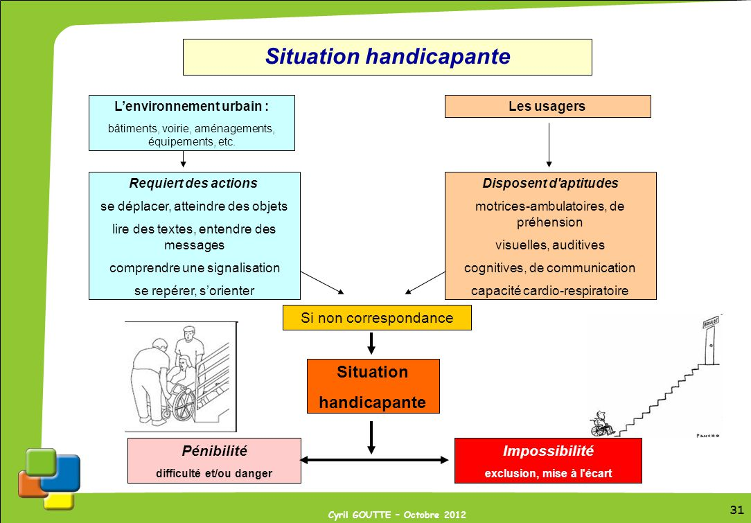 Situation handicapante