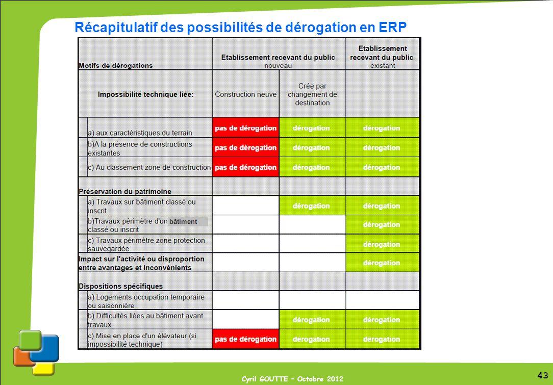 Récapitulatif des possibilités de dérogation en ERP