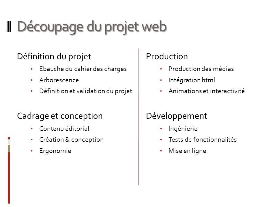 Découpage du projet web