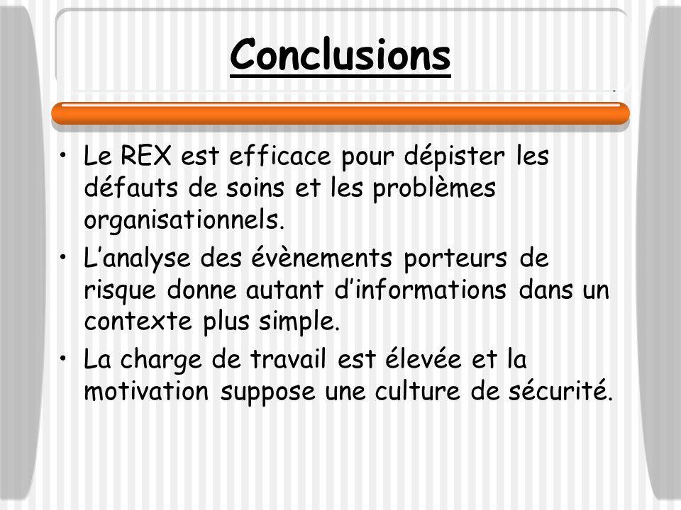 Conclusions Le REX est efficace pour dépister les défauts de soins et les problèmes organisationnels.