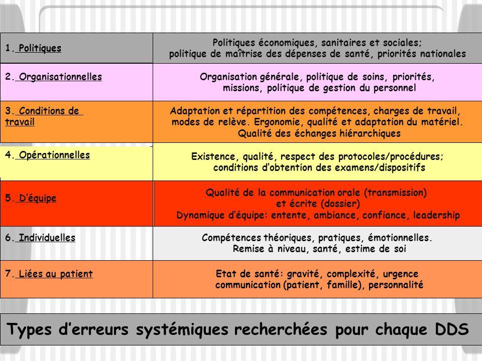 Types d'erreurs systémiques recherchées pour chaque DDS