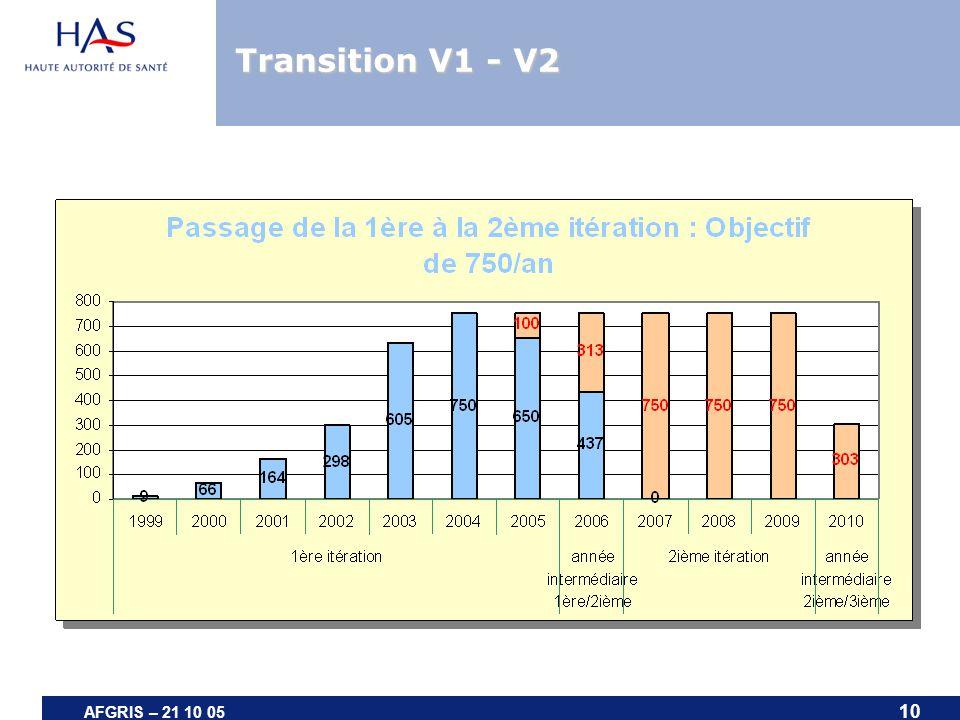 Transition V1 - V2 AFGRIS – 21 10 05