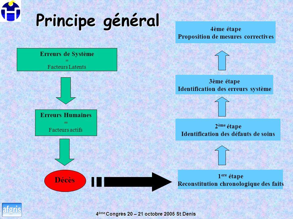 Principe général Décès 4ème étape Proposition de mesures correctives
