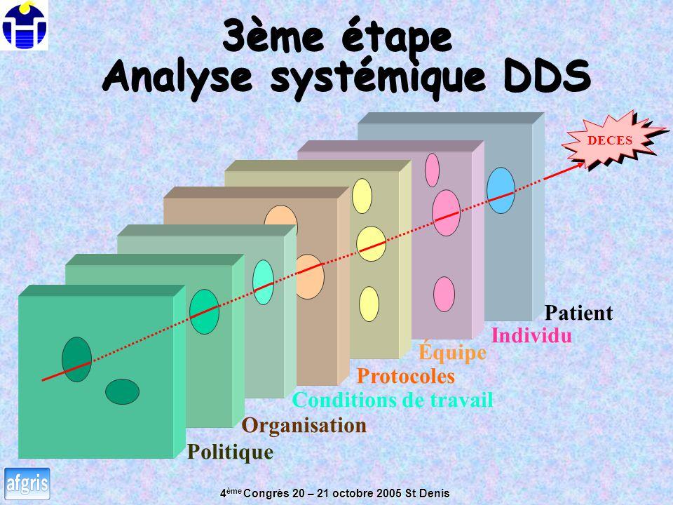 Analyse systémique DDS