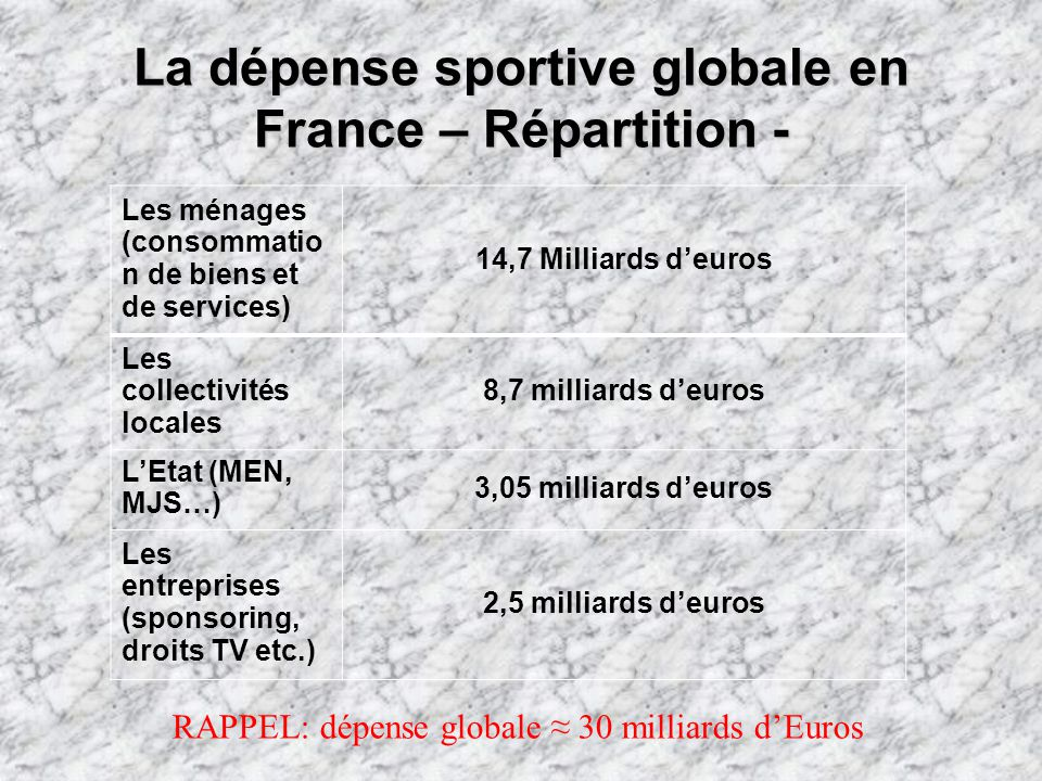 La dépense sportive globale en France – Répartition -