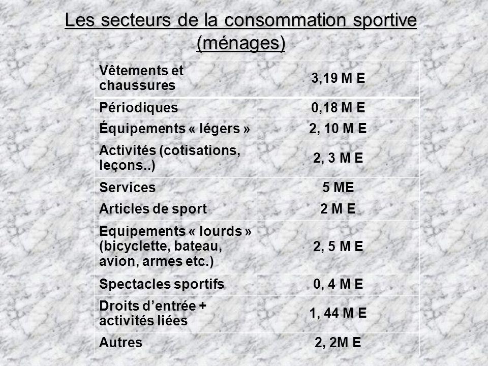 Les secteurs de la consommation sportive (ménages)