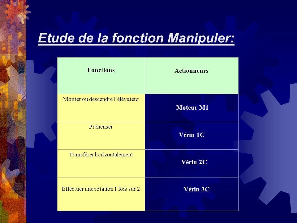 Etude de la fonction Manipuler: