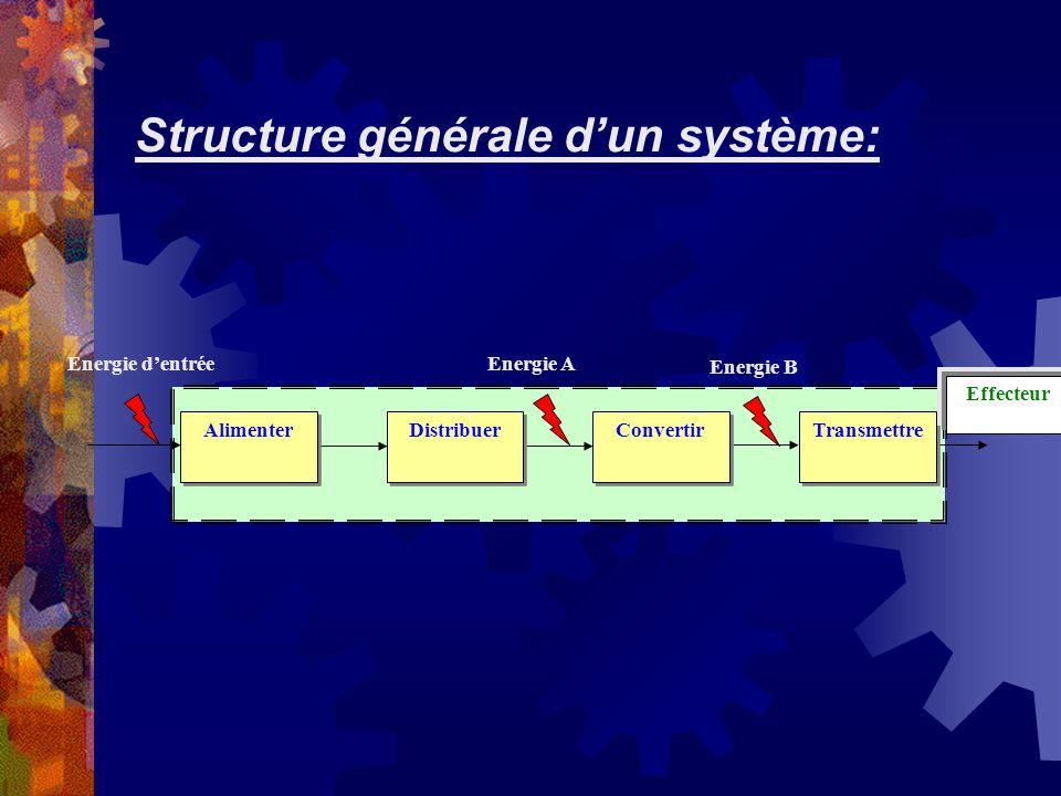Structure générale d'un système:
