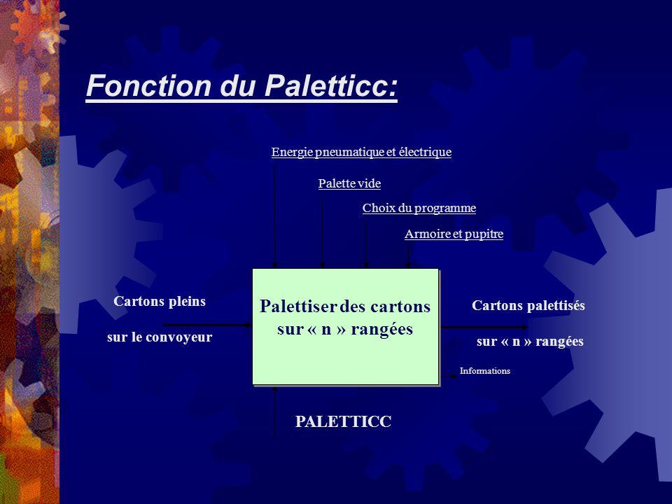 Fonction du Paletticc: